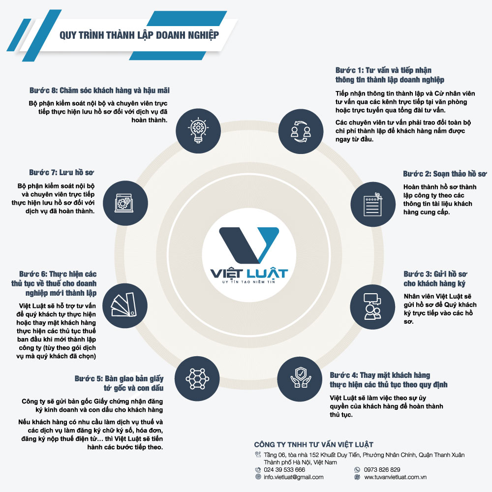 Quy-trình-thành-lập-công-ty-v3